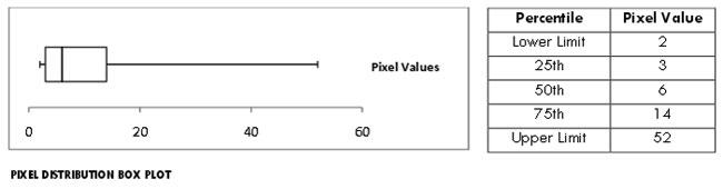 Pixel Distribution